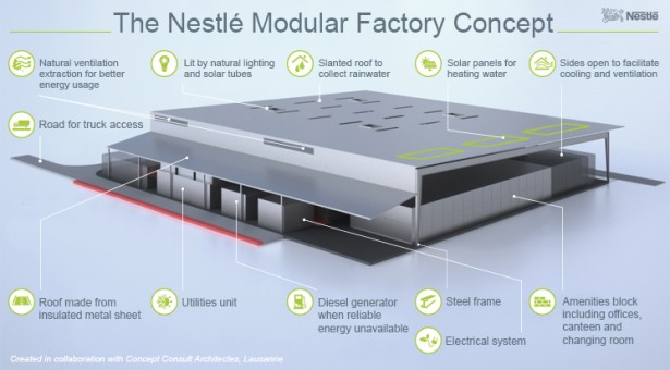 Nestlé to adopt Flexible, fast and functional modular factories